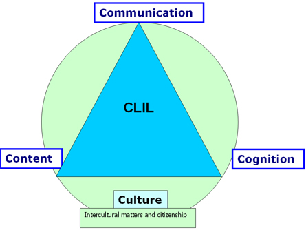 Professor Do Coyle's 4 Cs approach to CLIL