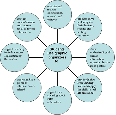 Benefits of graphic organizers for students