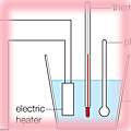 Apparatus to determine the specific heat capacity of water