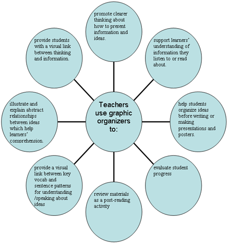 Benefits of graphic organizers for teachers