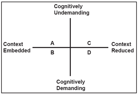 Range of contextual support and degree of cognitive involvement in language tasks and activities