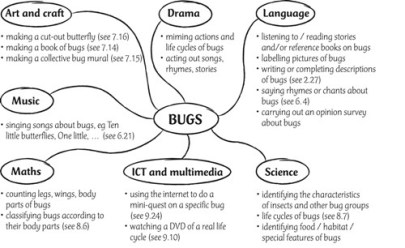 How to integrate language learning and cross-curricular content into the topic of bugs