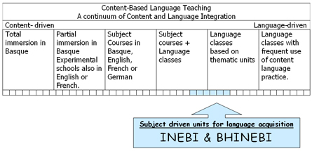 A diagram of the use of different approaches to the teaching of languages in the Basque region
