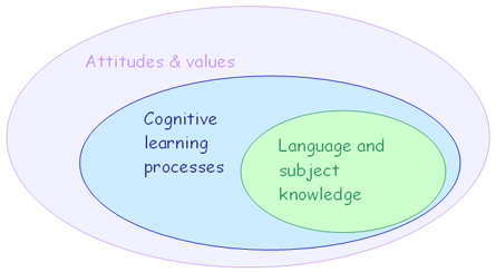 Diagram of learning processes