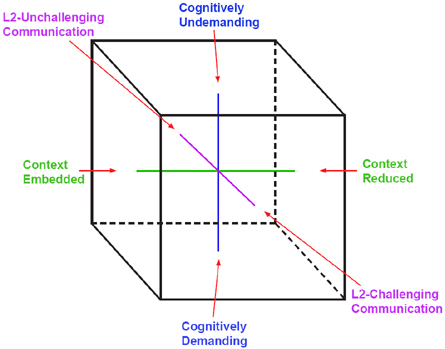 Adding a language dimension to cognition and context