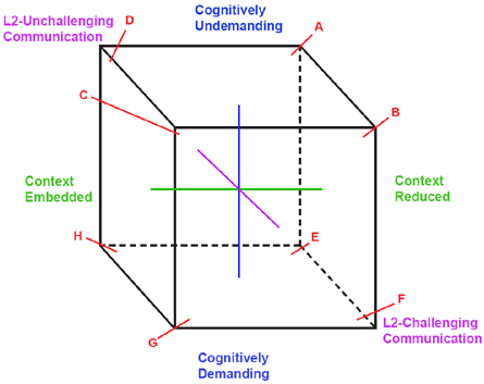 Locating learners in the three dimensions of learning