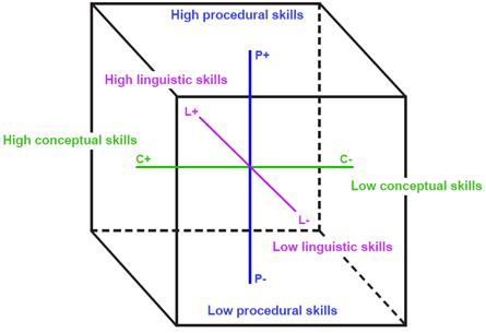 The CLIL Skills Cube