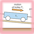 Testing Newton's First Law using two trolleys and a ticker tape device